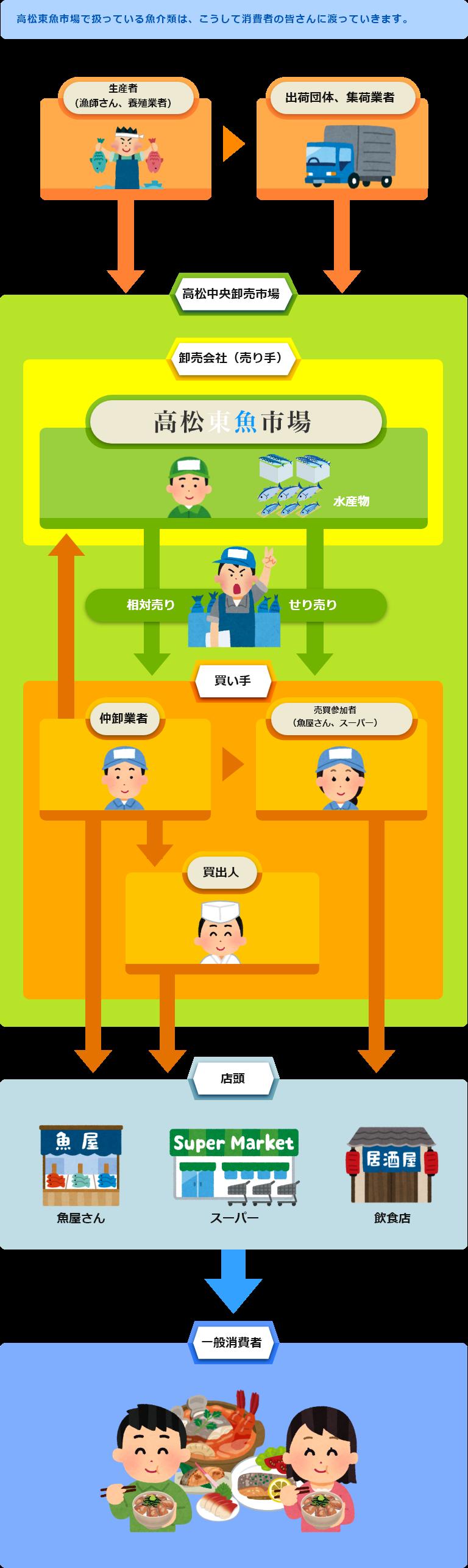 高松東魚市場の流通経路の仕組み